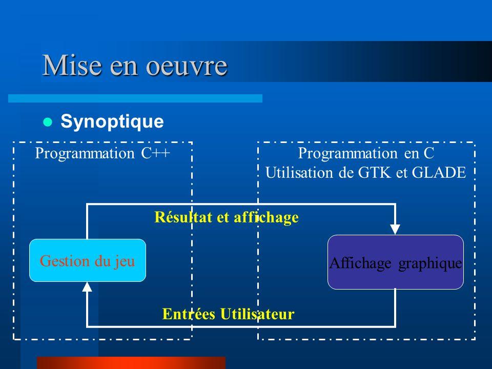 Programmation en C Utilisation de GTK et GLADE Programmation C++ Mise en oeuvre Synoptique Gestion du jeu Affichage graphique Résultat et affichage En