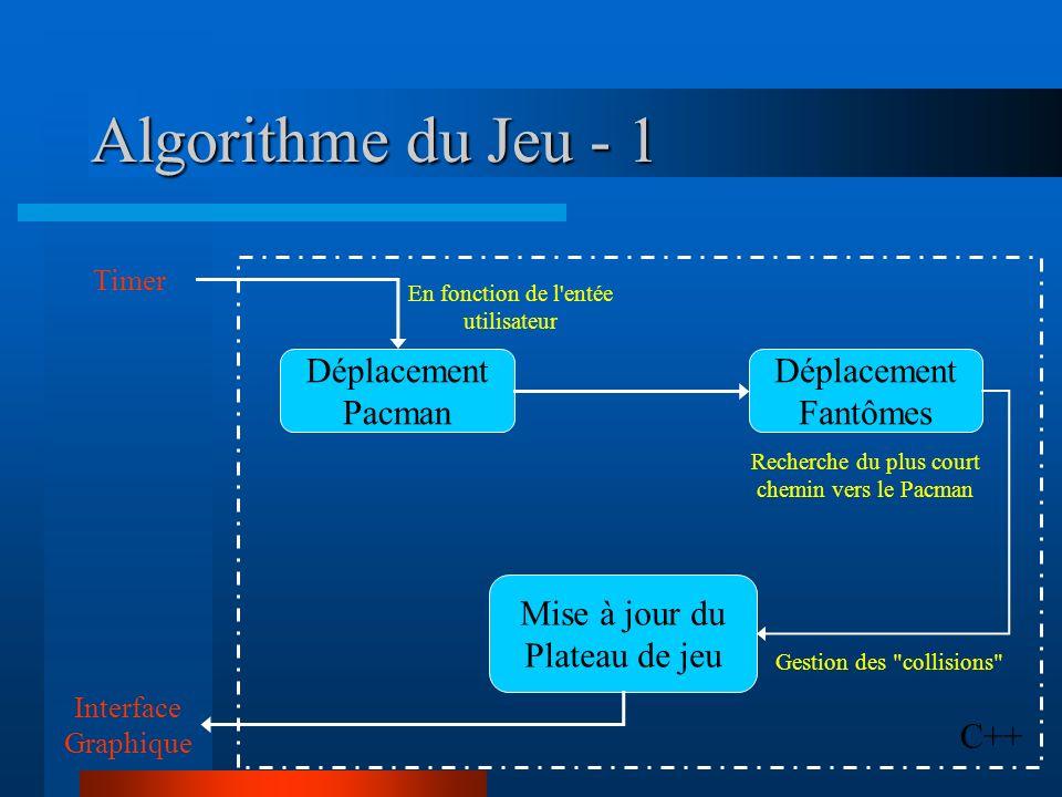 Algorithme du Jeu - 1 Déplacement Pacman Déplacement Fantômes Mise à jour du Plateau de jeu C++ Timer Interface Graphique Gestion des