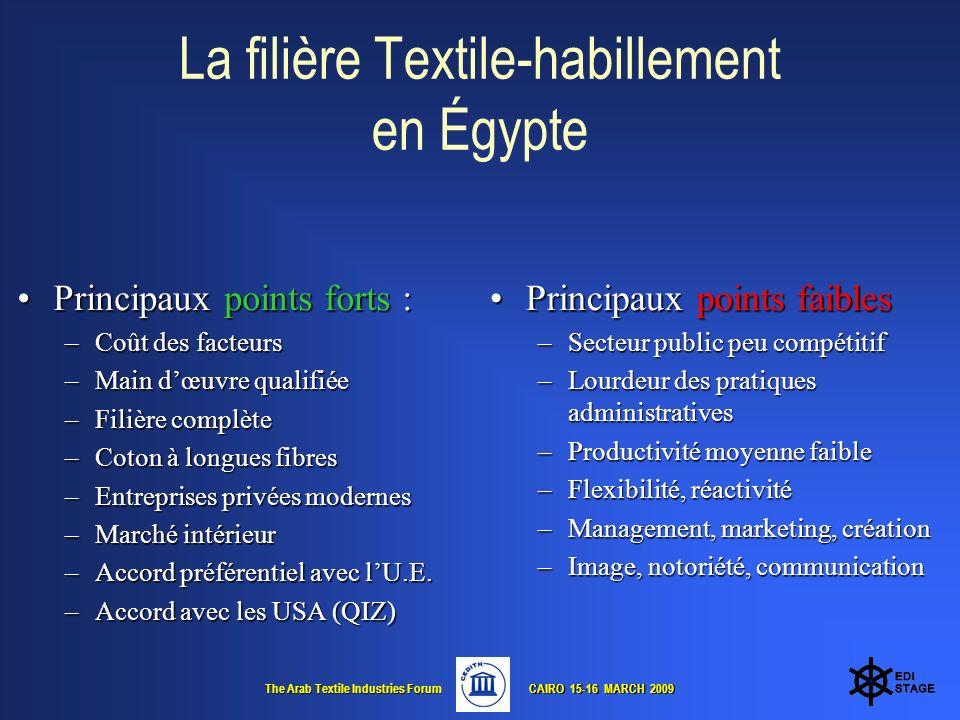 The Arab Textile Industries Forum CAIRO 15-16 MARCH 2009 CAIRO 15-16 MARCH 2009 Principaux points forts :Principaux points forts : –Coût des facteurs –Main dœuvre qualifiée –Filière complète –Coton à longues fibres –Entreprises privées modernes –Marché intérieur –Accord préférentiel avec lU.E.