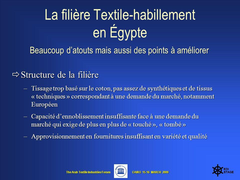 The Arab Textile Industries Forum CAIRO 15-16 MARCH 2009 CAIRO 15-16 MARCH 2009 La filière Textile-habillement en Égypte Beaucoup datouts mais aussi des points à améliorer Beaucoup datouts mais aussi des points à améliorer Structure de la filière Structure de la filière –Tissage trop basé sur le coton, pas assez de synthétiques et de tissus « techniques » correspondant à une demande du marché, notamment Européen –Capacité dennoblissement insuffisante face à une demande du marché qui exige de plus en plus de « touché », « tombé » –Approvisionnement en fournitures insuffisant en variété et qualité