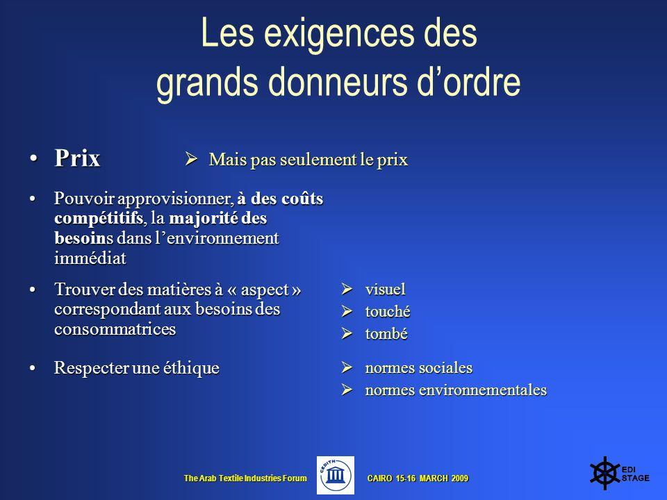 The Arab Textile Industries Forum CAIRO 15-16 MARCH 2009 CAIRO 15-16 MARCH 2009 Le coût du travail Salaire minimum ( / heure) Source CEDITH