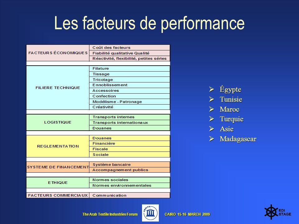 The Arab Textile Industries Forum CAIRO 15-16 MARCH 2009 CAIRO 15-16 MARCH 2009 Les facteurs de performance