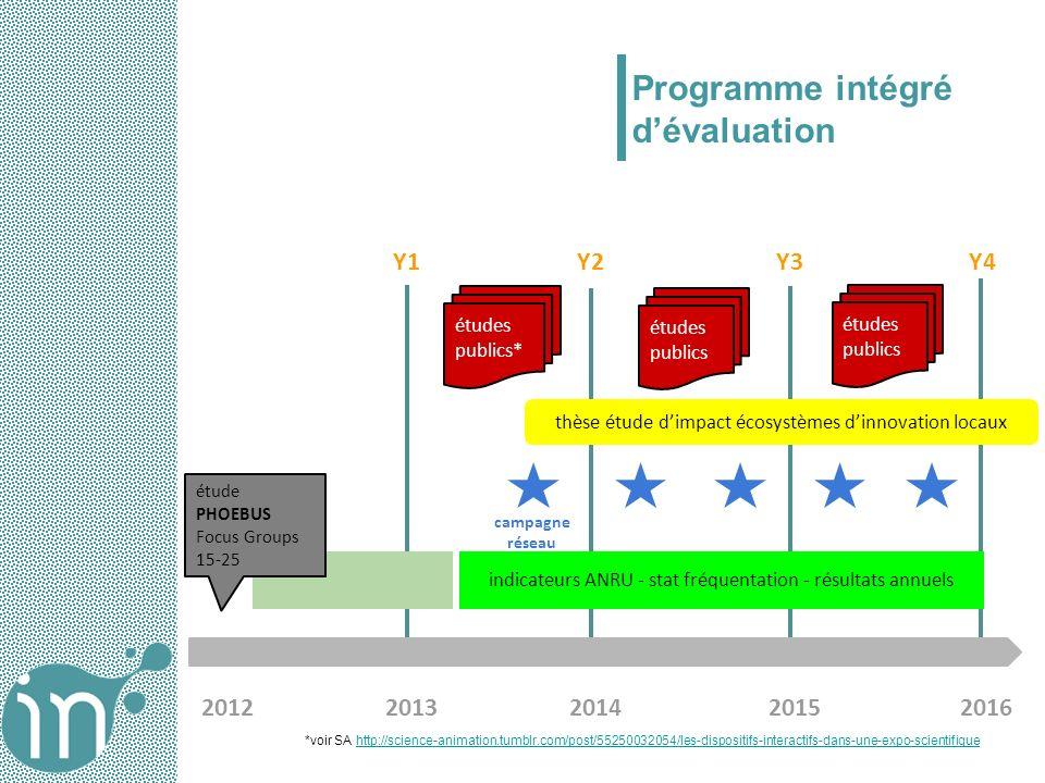 20122013201420152016 Y1Y2Y3Y4 indicateurs ANRU - stat fréquentation - résultats annuels campagne réseau thèse étude dimpact écosystèmes dinnovation lo