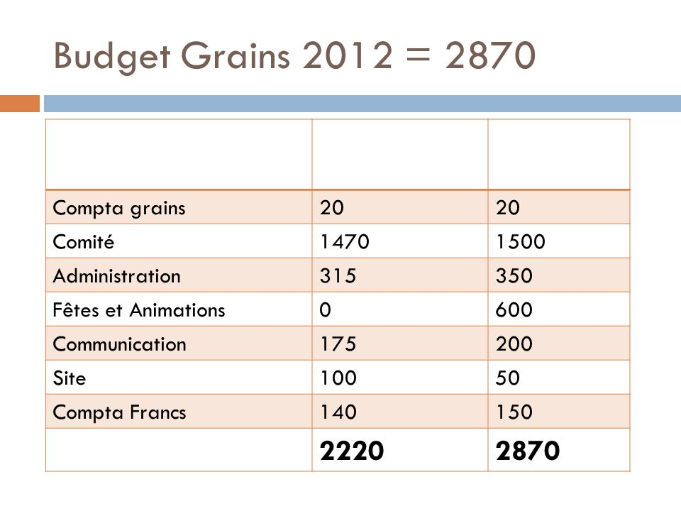 Budget Grains 2012 = 2870 grains2011 réel2012 budget Compta grains20 Comité14701500 Administration315350 Fêtes et Animations0600 Communication175200 Site10050 Compta Francs140150 22202870