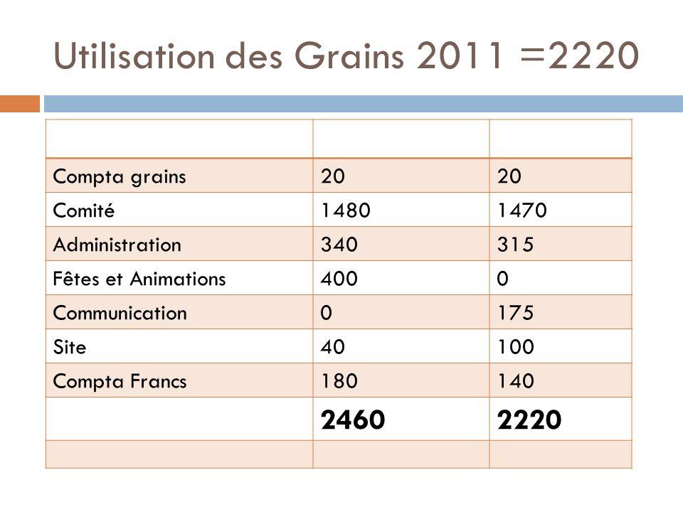 Utilisation des Grains 2011 =2220 grainsbudgété 2011réel 2011 Compta grains20 Comité14801470 Administration340315 Fêtes et Animations4000 Communication0175 Site40100 Compta Francs180140 24602220
