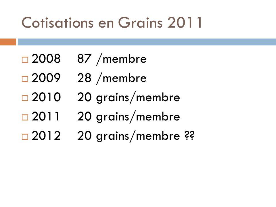Cotisations en Grains 2011 2008 87 /membre 2009 28 /membre 2010 20 grains/membre 2011 20 grains/membre 2012 20 grains/membre