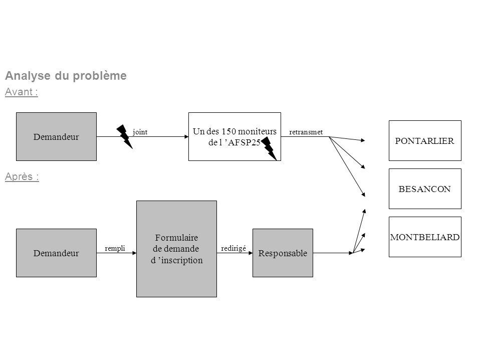 BERNARDIN Benoît Lycée Louis Pergaud Analyse du problème Avant : Après : LE FORMULAIRE Formulaire de demande d inscription Demandeur Un des 150 monite