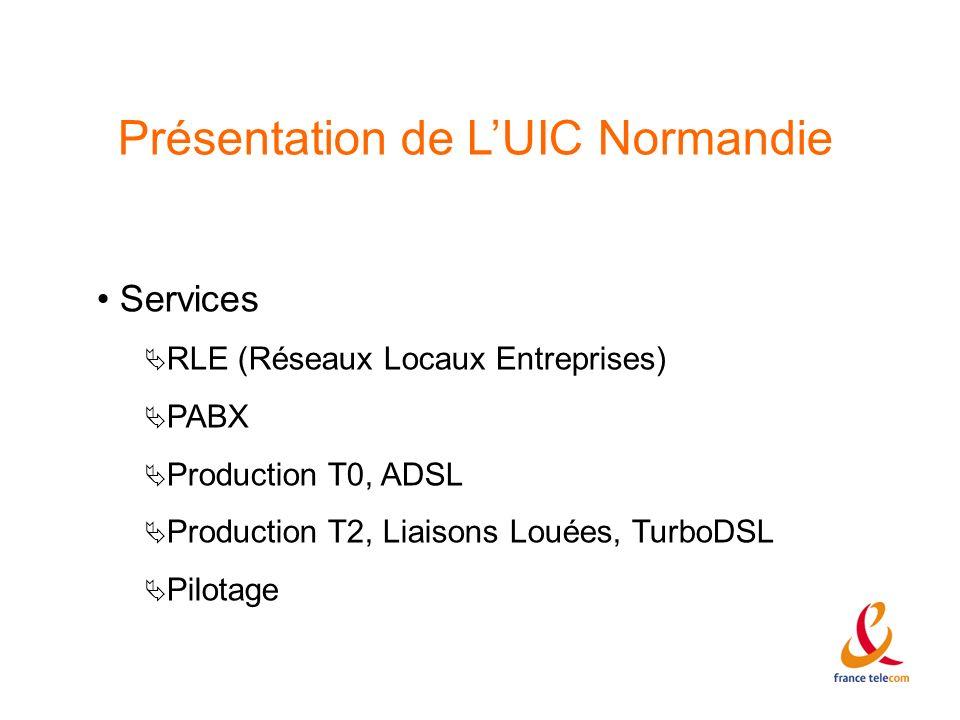Présentation de LUIC Normandie Services RLE (Réseaux Locaux Entreprises) PABX Production T0, ADSL Production T2, Liaisons Louées, TurboDSL Pilotage