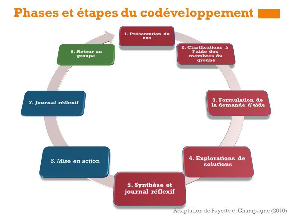 Phases et étapes du codéveloppement Adaptation de Payette et Champagne (2010)