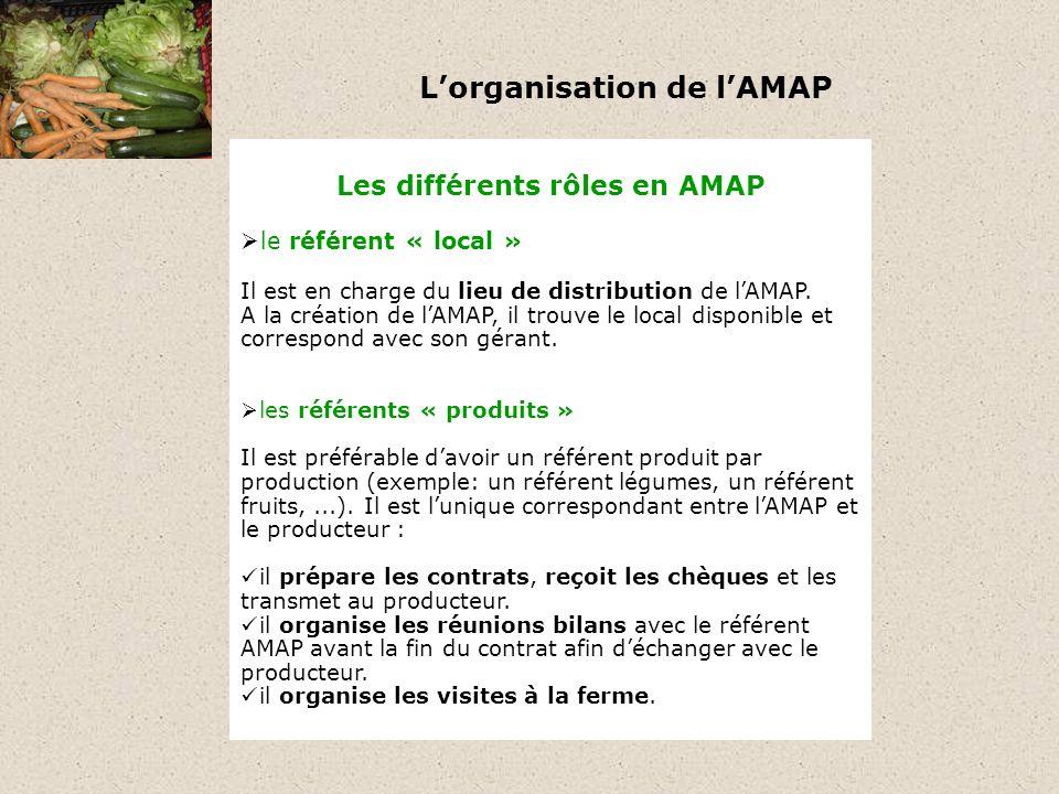 Lorganisation de lAMAP Les différents rôles en AMAP les référents « produits ponctuels » Il est en charge de lorganisation des produits ponctuels de lAMAP : il repère les produits ponctuels disponibles (huile, farine, viande,...) et les propose à lAMAP.