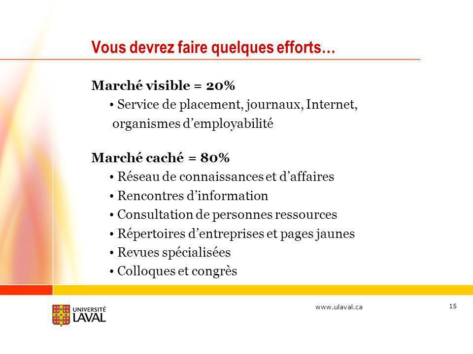 www.ulaval.ca 15 Vous devrez faire quelques efforts… Marché visible = 20% Service de placement, journaux, Internet, organismes demployabilité Marché c