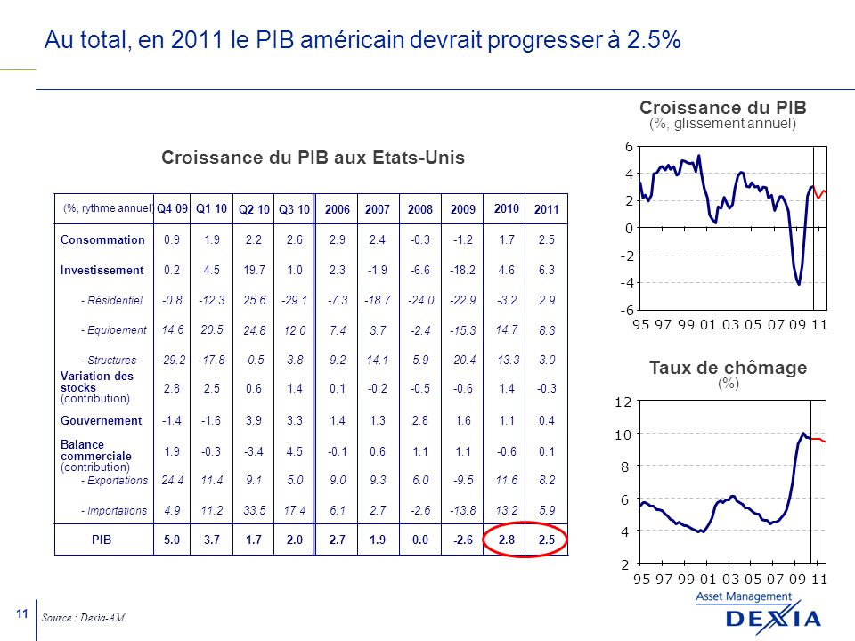11 Au total, en 2011 le PIB américain devrait progresser à 2.5% Consommation Investissement - Résidentiel - Equipement - Structures Variation des stocks (contribution) Gouvernement - Exportations - Importations PIB Balance commerciale (contribution) (%, rythme annuel) Croissance du PIB aux Etats-Unis Source : Dexia-AM 20062007200820092011 2.92.4-0.3-1.22.5 2.3-1.9-6.6-18.26.3 -7.3-18.7-24.0-22.92.9 7.43.7-2.4-15.38.3 9.214.15.9-20.43.0 0.1-0.2-0.5-0.6-0.3 1.41.32.81.60.4 -0.10.61.1 0.1 9.09.36.0-9.58.2 6.12.7-2.6-13.85.9 Q2 10 2.2 19.7 25.6 24.8 -0.5 0.6 3.9 -3.4 9.1 33.5 1.7 Q3 10 2.6 1.0 -29.1 12.0 3.8 1.4 3.3 4.5 5.0 17.4 2.02.71.90.0-2.62.5 Q4 09 0.9 0.2 -0.8 14.6 -29.2 2.8 -1.4 1.9 24.4 4.9 5.0 Q1 10 1.9 4.5 -12.3 20.5 -17.8 2.5 -1.6 -0.3 11.4 11.2 3.7 2010 1.7 4.6 -3.2 14.7 -13.3 1.4 1.1 -0.6 11.6 13.2 2.8 Croissance du PIB (%, glissement annuel) Taux de chômage (%) -6 -4 -2 0 2 4 6 959799010305070911 2 4 6 8 10 12 959799010305070911