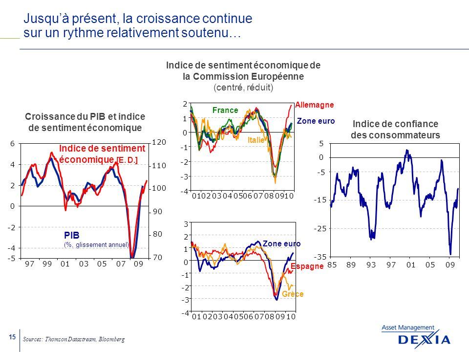 15 Croissance du PIB et indice de sentiment économique PIB (%, glissement annuel) -5 -4 -2 97990103050709 0 2 4 6 70 80 90 100 110 120 Jusquà présent, la croissance continue sur un rythme relativement soutenu… Sources: Thomson Datastream, Bloomberg Indice de confiance des consommateurs 85899397010509 -35 -25 -15 -5 0 5 Indice de sentiment économique [E.