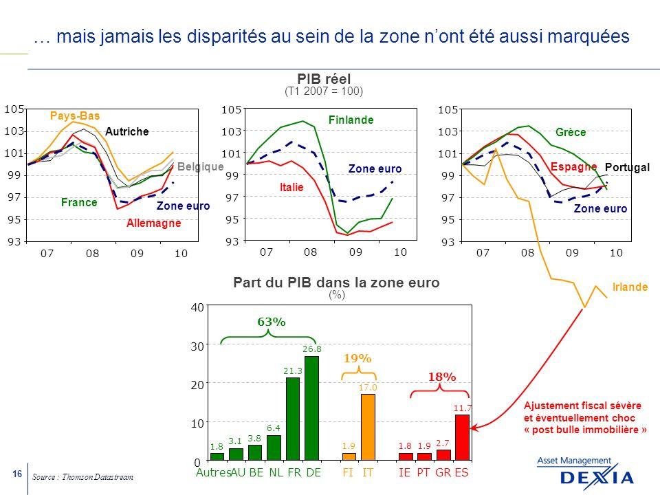 16 … mais jamais les disparités au sein de la zone nont été aussi marquées Source : Thomson Datastream 18% 63% 19% 1.8 3.1 3.8 6.4 21.3 26.8 1.9 17.0 1.81.9 2.7 11.7 0 10 20 30 40 AutresAUBENLFRDEFIITIEPTGRES Part du PIB dans la zone euro (%) Ajustement fiscal sévère et éventuellement choc « post bulle immobilière » 93 95 97 99 101 103 105 07080910 Zone euro Italie Finlande 93 95 97 99 101 103 105 07080910 Zone euro Espagne Portugal Irlande Grèce PIB réel (T1 2007 = 100) Belgique 93 95 97 99 101 103 105 07080910 Allemagne France Autriche Pays-Bas Zone euro
