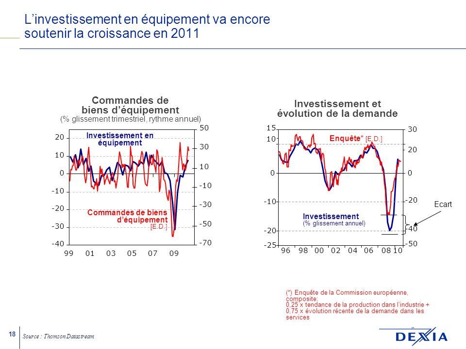 18 Linvestissement en équipement va encore soutenir la croissance en 2011 Commandes de biens déquipement (% glissement trimestriel, rythme annuel) Investissement en équipement -40 -30 -20 -10 0 10 20 990103050709 -70 -50 -30 -10 10 30 50 Commandes de biens déquipement [E.D.] Ecart Investissement (% glissement annuel) Source : Thomson Datastream Investissement et évolution de la demande Enquête* [E.D.] 96980002040608 10 -25 -20 -10 0 10 15 -50 -40 -20 0 20 30 (*) Enquête de la Commission européenne, composite: 0,25 x tendance de la production dans lindustrie + 0,75 x évolution récente de la demande dans les services