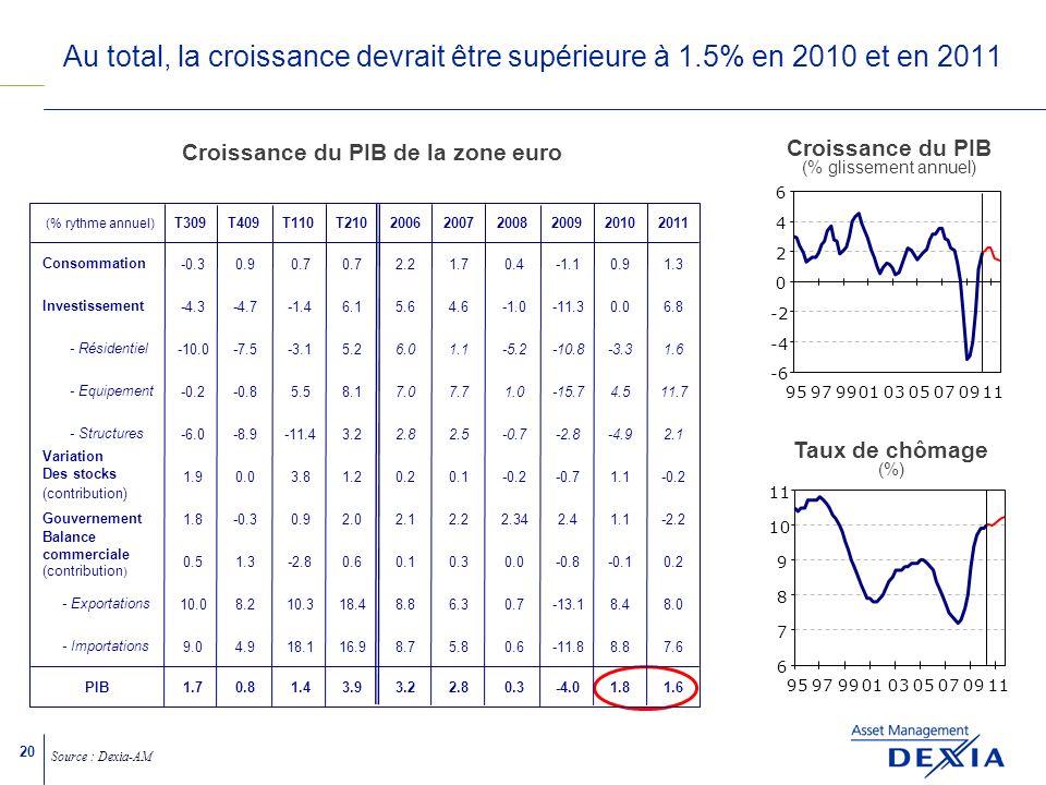 20 Au total, la croissance devrait être supérieure à 1.5% en 2010 et en 2011 Source : Dexia-AM Croissance du PIB de la zone euro (% rythme annuel) T309T409T110T210200620072008200920102011 Consommation Investissement - Résidentiel - Equipement - Structures Variation Des stocks (contribution) Gouvernement Balance commerciale (contribution ) - Exportations - Importations PIB Croissance du PIB (% glissement annuel) Taux de chômage (%) -0.30.90.7 2.21.70.4-1.10.91.3 -4.3-4.7-1.46.15.64.6-11.30.06.8 -10.0-7.5-3.15.2 6.01.1-5.2-10.8-3.31.6 -0.2-0.85.58.1 7.07.71.0-15.74.511.7 -6.0-8.9-11.43.2 2.82.5-0.7-2.8-4.92.1 1.90.03.81.20.20.1-0.2-0.71.1-0.2 1.8-0.30.92.02.12.22.342.41.1-2.2 0.51.3-2.80.60.10.30.0-0.8-0.10.2 10.08.210.318.48.86.30.7-13.18.48.0 9.04.918.116.98.75.80.6-11.88.87.6 1.70.81.43.93.22.80.3-4.01.81.6 -6 -4 -2 0 2 4 6 959799010305070911 6 7 8 9 10 11 959799010305070911