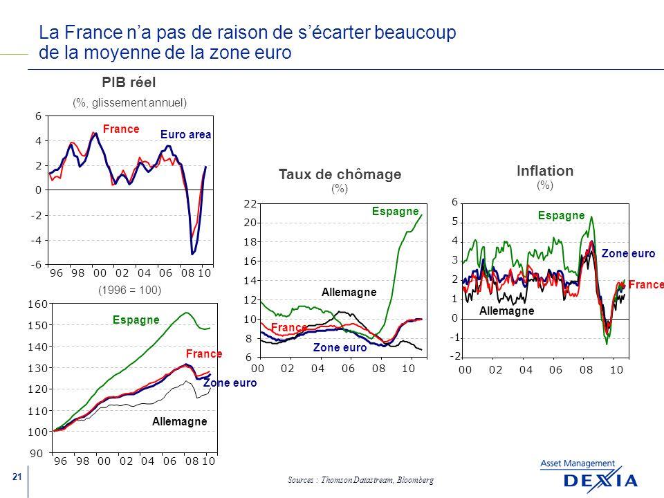 21 Taux de chômage (%) 000204060810 6 8 12 14 16 18 20 22 Zone euro 000204060810 -2 0 1 2 3 4 5 6 Inflation (%) (1996 = 100) 969800020406 08 10 90 100 110 120 130 140 150 160 Zone euro La France na pas de raison de sécarter beaucoup de la moyenne de la zone euro Sources : Thomson Datastream, Bloomberg France Allemagne Espagne Allemagne 9698000204060810 -6 -4 -2 0 2 4 6 Euro area PIB réel (%, glissement annuel) France Espagne France Espagne France
