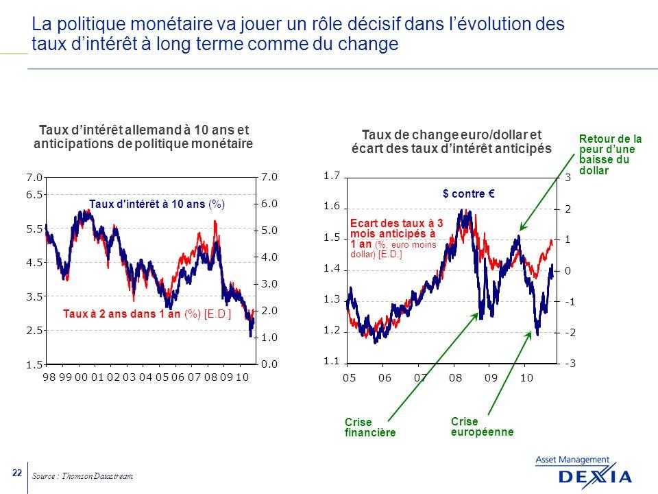 22 La politique monétaire va jouer un rôle décisif dans lévolution des taux dintérêt à long terme comme du change Source : Thomson Datastream Crise financière Crise européenne Taux dintérêt allemand à 10 ans et anticipations de politique monétaire 1.5 2.5 3.5 4.5 5.5 6.5 7.0 98990001020304050607080910 0.0 1.0 2.0 3.0 4.0 5.0 6.0 7.0 Taux à 2 ans dans 1 an (%) [E.D.] Taux d intérêt à 10 ans (%) Retour de la peur dune baisse du dollar Ecart des taux à 3 mois anticipés à 1 an (%, euro moins dollar) [E.D.] 1.1 1.2 1.3 1.4 1.5 1.6 1.7 050607080910 -3 -2 0 1 2 3 Taux de change euro/dollar et écart des taux dintérêt anticipés $ contre