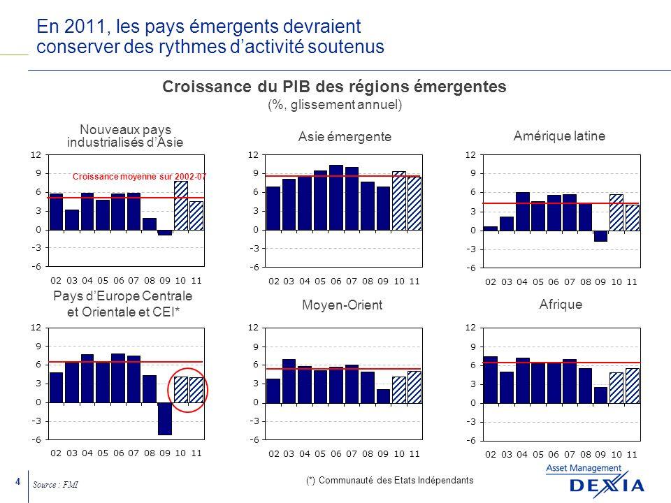 4 En 2011, les pays émergents devraient conserver des rythmes dactivité soutenus Source : FMI (*) Communauté des Etats Indépendants Croissance moyenne sur 2002-07