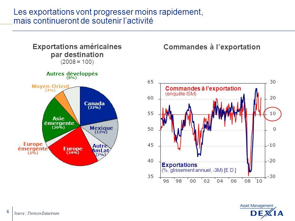 6 Les exportations vont progresser moins rapidement, mais continueront de soutenir lactivité Europe émergente (2%) Europe (24%) Canada (22%) Asie émergente (20%) Autres développés (8%) Moyen-Orient (4%) Mexique (13%) Autre AmLat (7%) Exportations américaines par destination (2008 = 100) Source : Thomson Datastream Commandes à lexportation (enquête ISM) 9698000204060810 35 40 45 50 55 60 65 -30 -20 -10 0 10 20 30 Commandes à lexportation Exportations (%, glissement annuel, -3M) [E.D.]