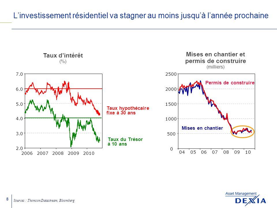 19 Confiance et consommation -35 -30 -20 -10 9698000204060810 0 5 -2 0 1 2 3 4 Consommation (% glissement annuel) [E.D.] Lamélioration de lemploi et de la confiance des ménages devraient aider la consommation à repartir Sources : Thomson Datastream, Bloomberg Composantes emploi des enquêtes PMI [E.D.] Emploi et enquêtes PMI Emploi (%, glissement trimestriel) -0.8 -0.6 -0.4 -0.2 0.0 0.2 0.4 0.6 0.8 9901030507 39 43 47 51 55 09 Confiance des consommateurs