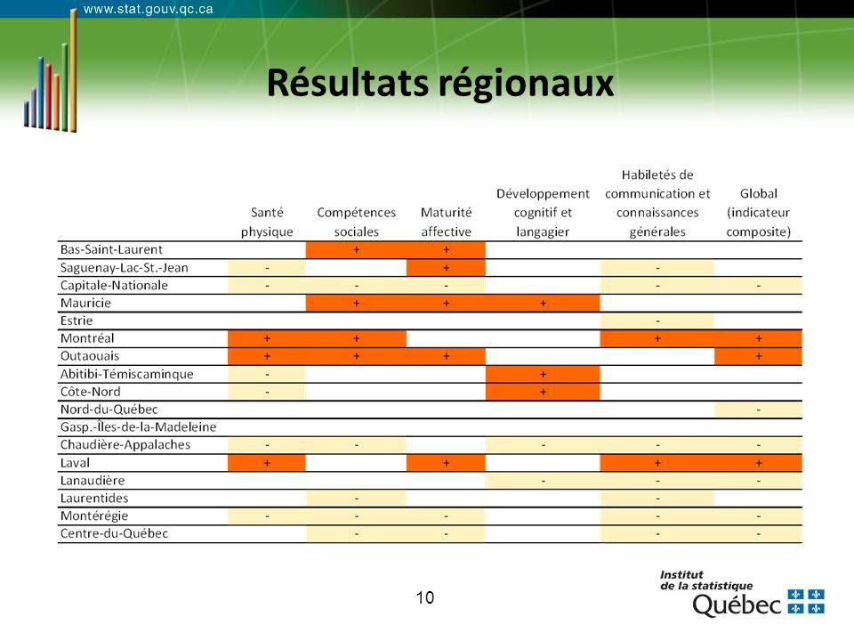 10 Résultats régionaux
