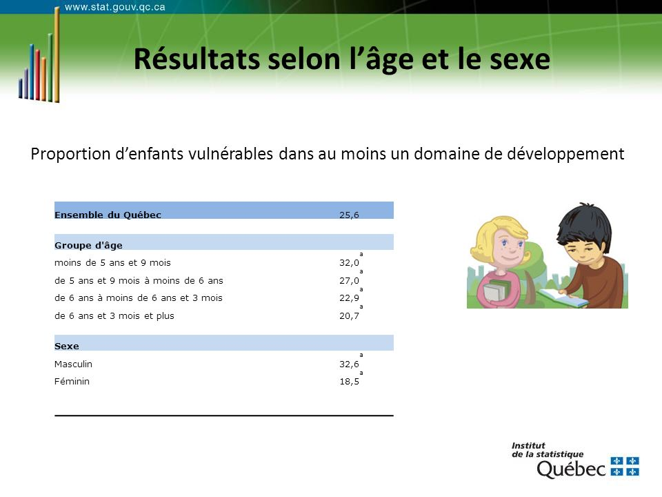 Résultats selon lâge et le sexe Ensemble du Québec 25,6 Groupe d âge moins de 5 ans et 9 mois32,0 a de 5 ans et 9 mois à moins de 6 ans27,0 a de 6 ans à moins de 6 ans et 3 mois22,9 a de 6 ans et 3 mois et plus20,7 a Sexe Masculin32,6 a Féminin18,5 a Proportion denfants vulnérables dans au moins un domaine de développement