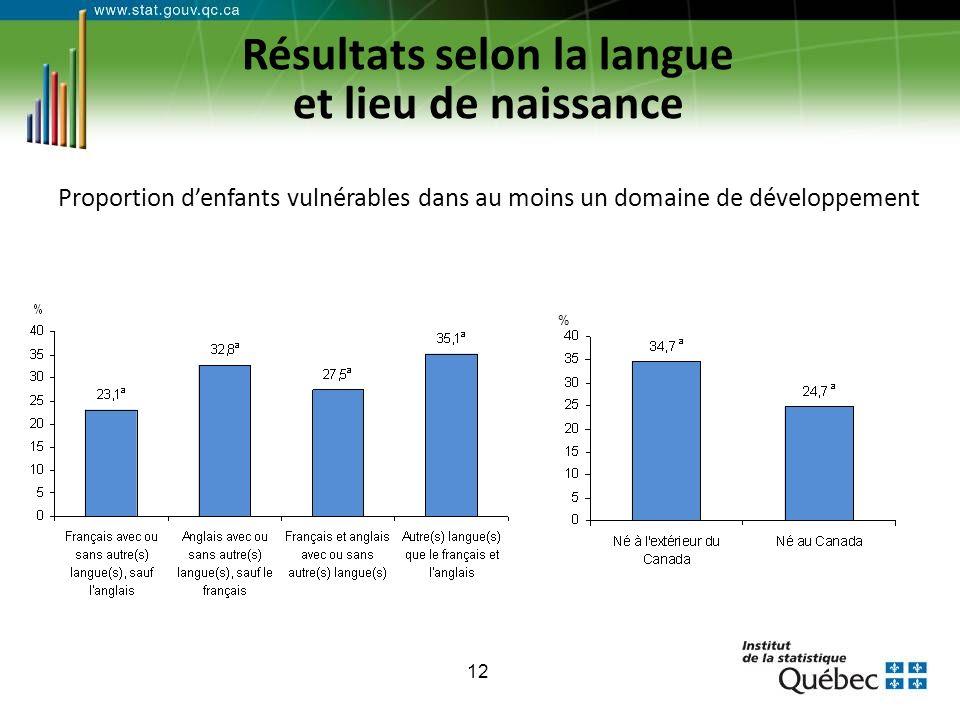 12 Résultats selon la langue et lieu de naissance Proportion denfants vulnérables dans au moins un domaine de développement %