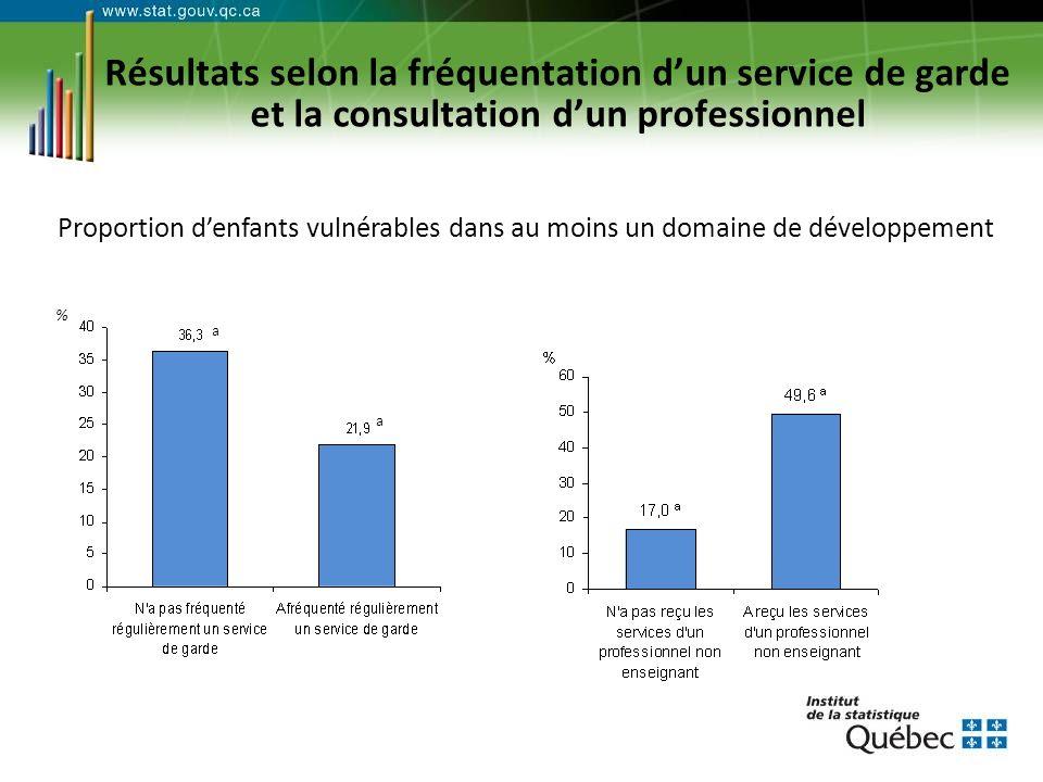 Résultats selon la fréquentation dun service de garde et la consultation dun professionnel Proportion denfants vulnérables dans au moins un domaine de développement % a a