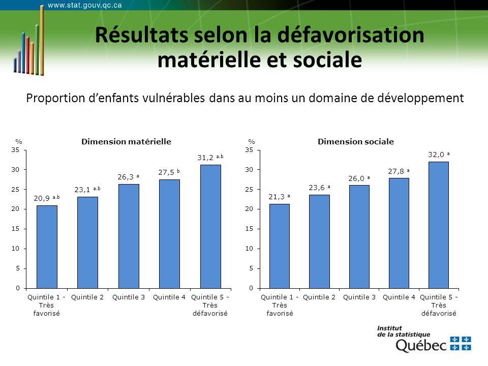Résultats selon la défavorisation matérielle et sociale Proportion denfants vulnérables dans au moins un domaine de développement