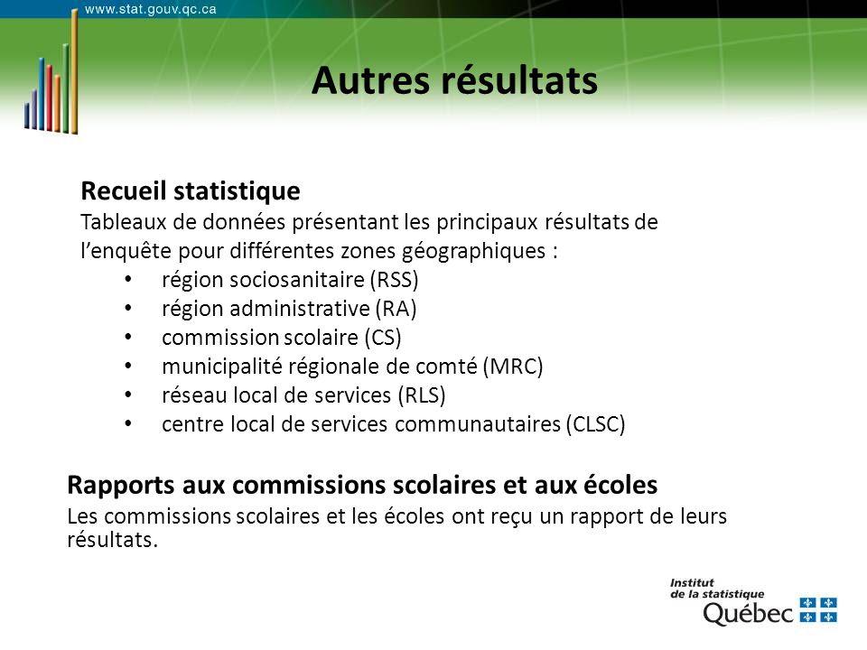 Autres résultats Rapports aux commissions scolaires et aux écoles Les commissions scolaires et les écoles ont reçu un rapport de leurs résultats.