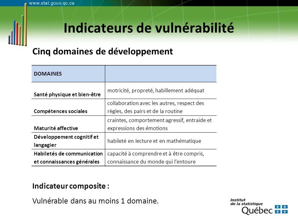 Indicateurs de vulnérabilité Cinq domaines de développement Indicateur composite : Vulnérable dans au moins 1 domaine.
