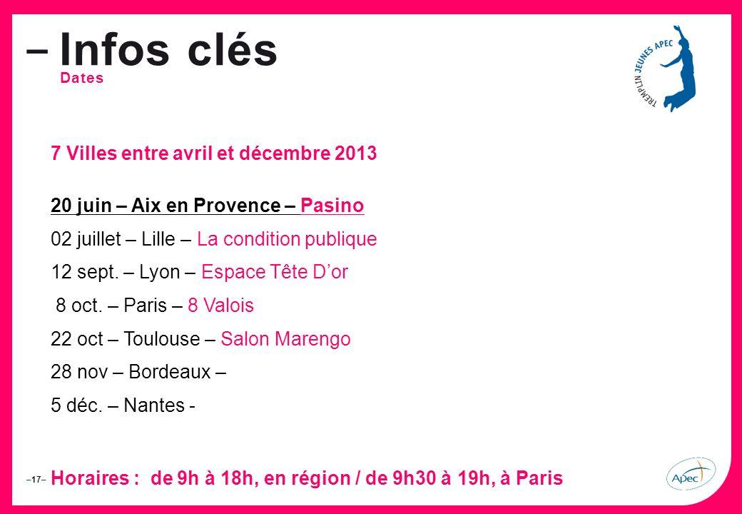 –17– – Infos clés Dates 7 Villes entre avril et décembre 2013 20 juin – Aix en Provence – Pasino 02 juillet – Lille – La condition publique 12 sept.