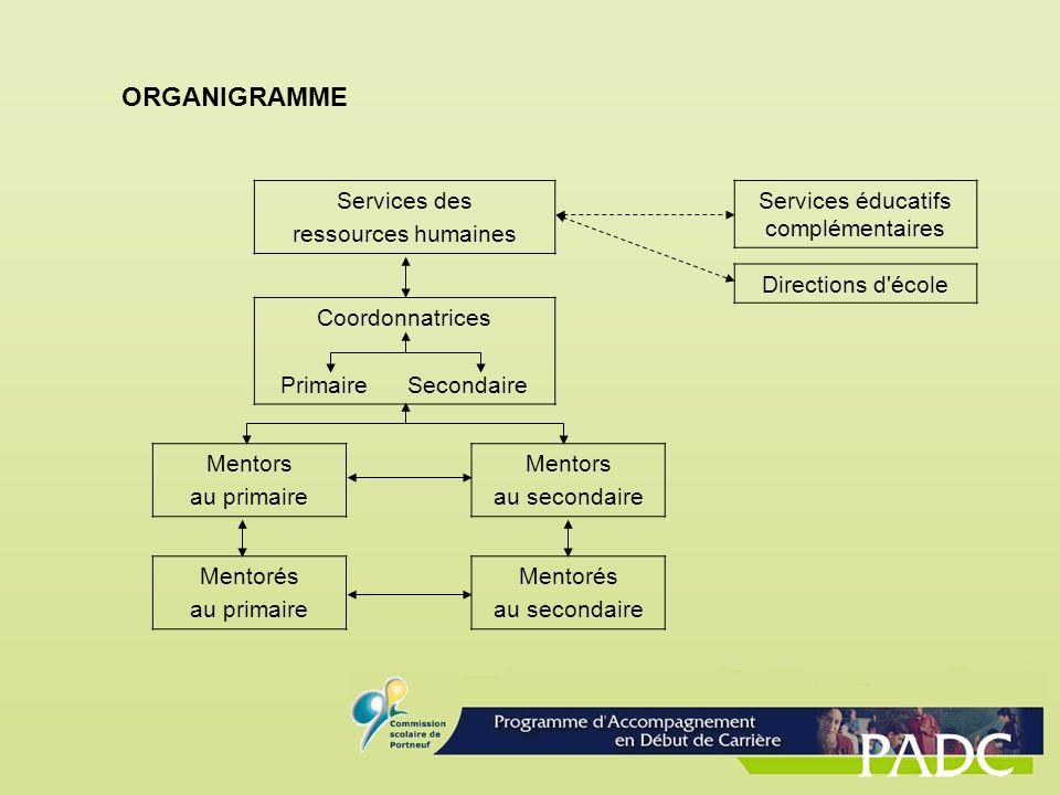 ORGANIGRAMME Services des ressources humaines Coordonnatrices Primaire Secondaire Services éducatifs complémentaires Directions d'école Mentors au pri