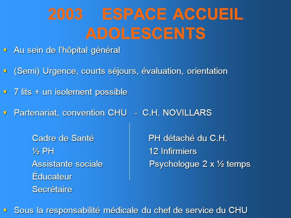 2003 ESPACE ACCUEIL ADOLESCENTS Au sein de lhôpital général Au sein de lhôpital général (Semi) Urgence, courts séjours, évaluation, orientation (Semi)