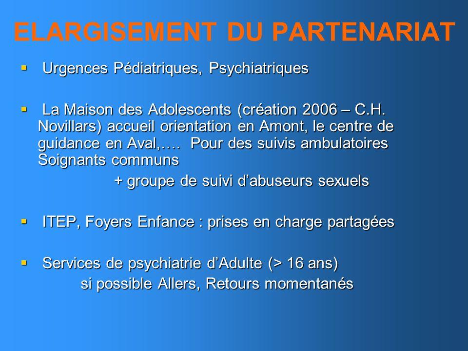 ELARGISEMENT DU PARTENARIAT Urgences Pédiatriques, Psychiatriques Urgences Pédiatriques, Psychiatriques La Maison des Adolescents (création 2006 – C.H