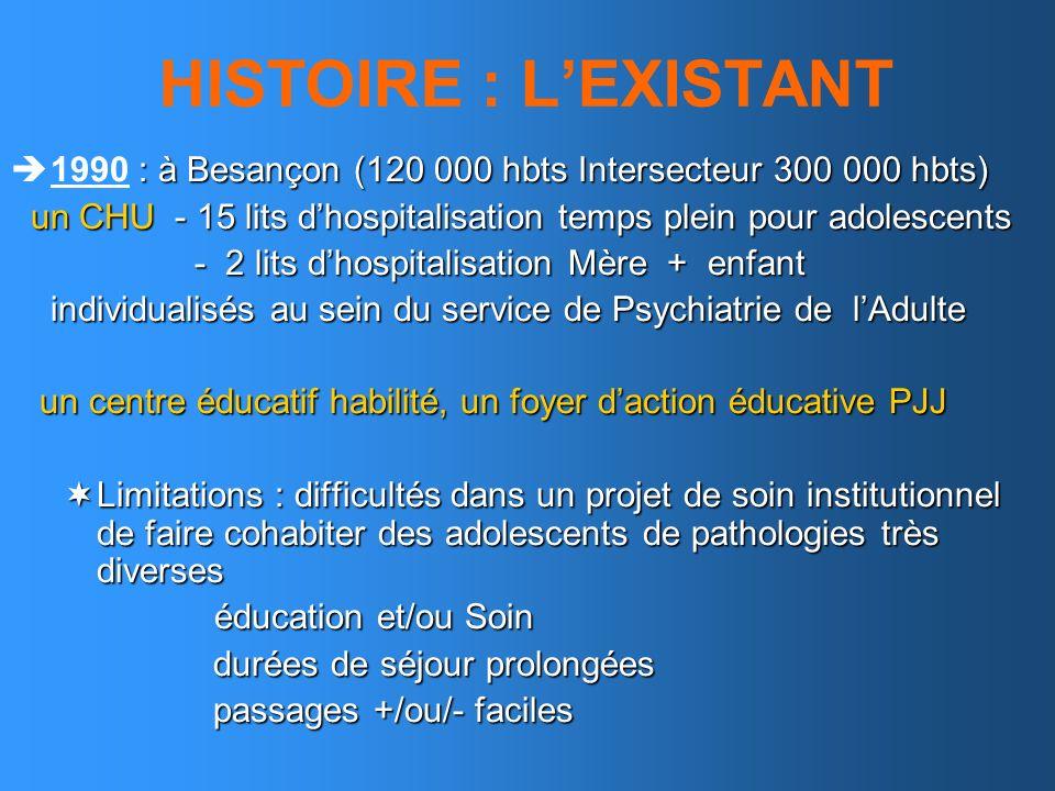 HISTOIRE : LEXISTANT : à Besançon (120 000 hbts Intersecteur 300 000 hbts) 1990 : à Besançon (120 000 hbts Intersecteur 300 000 hbts) un CHU - 15 lits