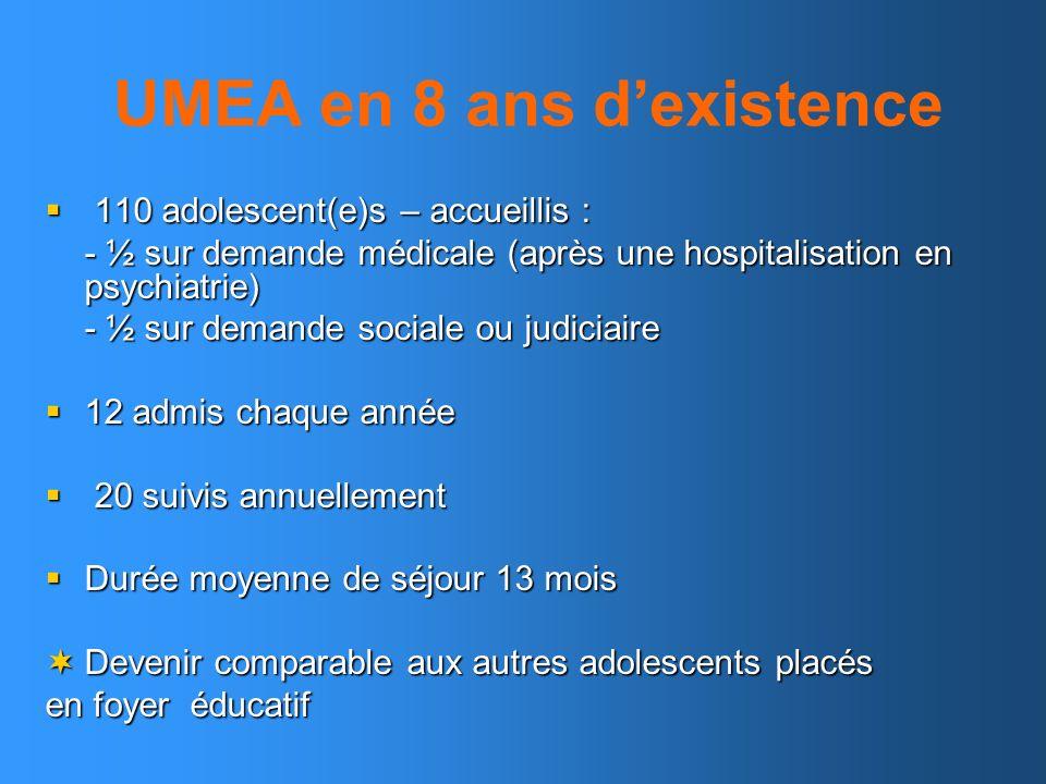 UMEA en 8 ans dexistence 110 adolescent(e)s – accueillis : 110 adolescent(e)s – accueillis : - ½ sur demande médicale (après une hospitalisation en ps