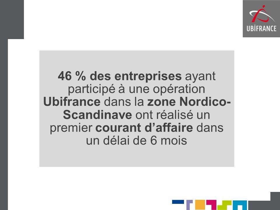 46 % des entreprises ayant participé à une opération Ubifrance dans la zone Nordico- Scandinave ont réalisé un premier courant daffaire dans un délai