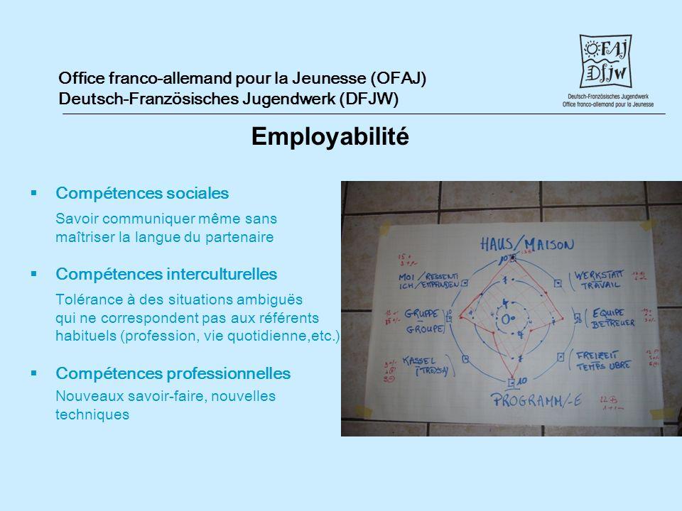 Office franco-allemand pour la Jeunesse (OFAJ) Deutsch-Französisches Jugendwerk (DFJW) Compétences sociales Savoir communiquer même sans maîtriser la