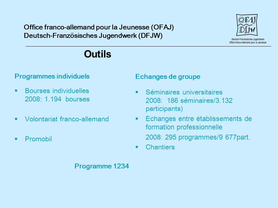 Office franco-allemand pour la Jeunesse (OFAJ) Deutsch-Französisches Jugendwerk (DFJW) Outils Programmes individuels Bourses individuelles 2008: 1.194