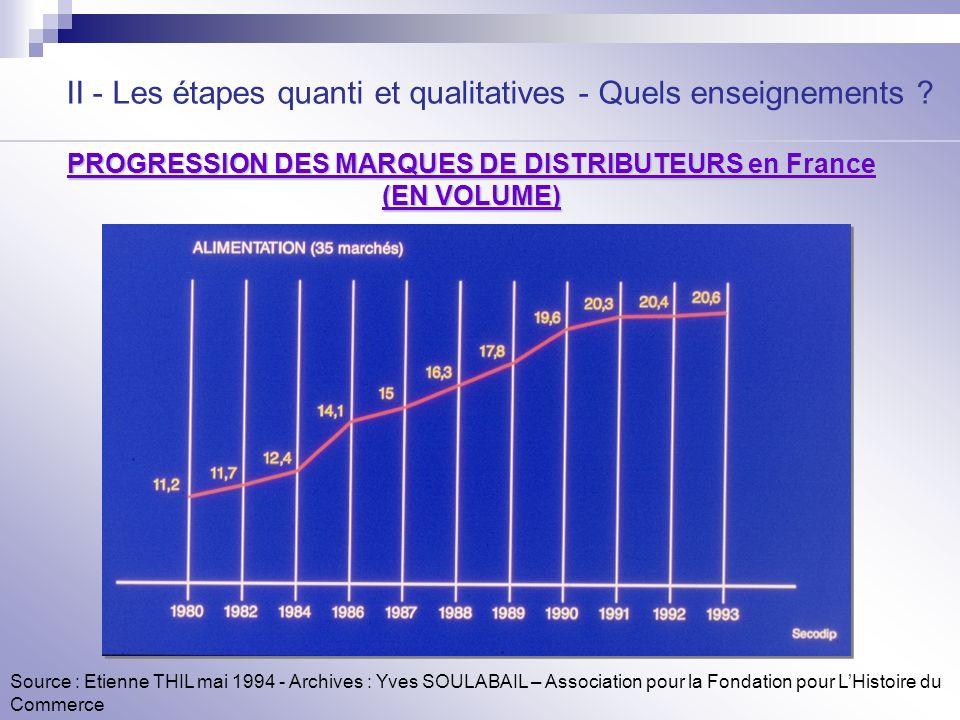 II - Les étapes quanti et qualitatives - Quels enseignements ? Source : Etienne THIL mai 1994 - Archives : Yves SOULABAIL – Association pour la Fondat