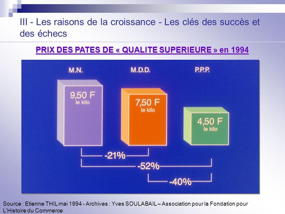 III - Les raisons de la croissance - Les clés des succès et des échecs Source : Etienne THIL mai 1994 - Archives : Yves SOULABAIL – Association pour l