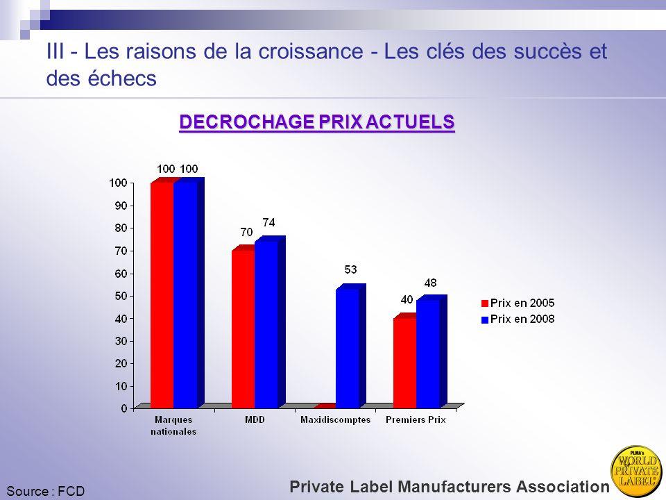 III - Les raisons de la croissance - Les clés des succès et des échecs Source : FCD DECROCHAGE PRIX ACTUELS Private Label Manufacturers Association