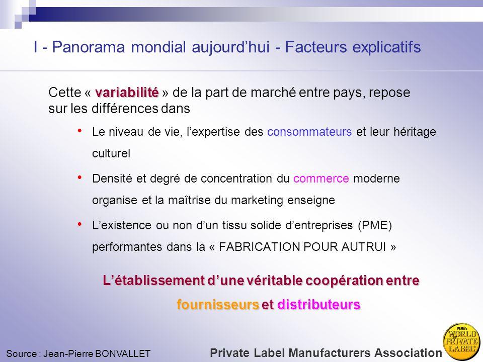 I - Panorama mondial aujourdhui - Facteurs explicatifs variabilité Cette « variabilité » de la part de marché entre pays, repose sur les différences d