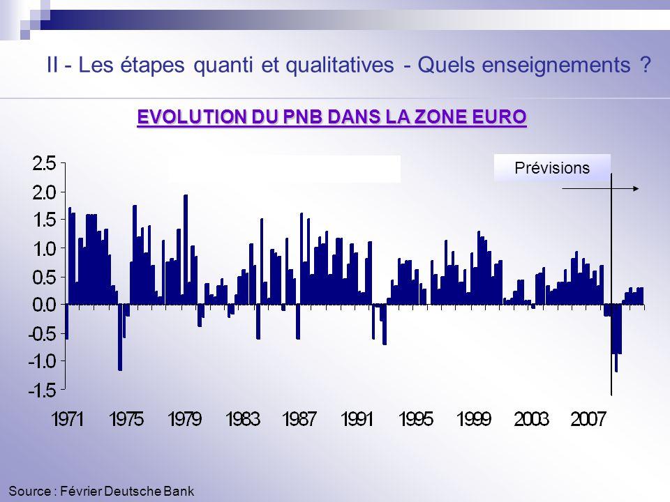 Source : Février Deutsche Bank II - Les étapes quanti et qualitatives - Quels enseignements ? Prévisions EVOLUTION DU PNB DANS LA ZONE EURO