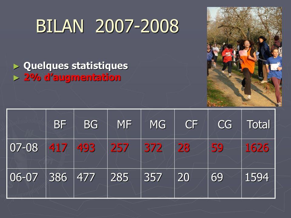 BILAN 2007-2008 Quelques statistiques Quelques statistiques 2% daugmentation 2% daugmentation BFBGMFMGCFCGTotal 07-0841749325737228591626 06-073864772