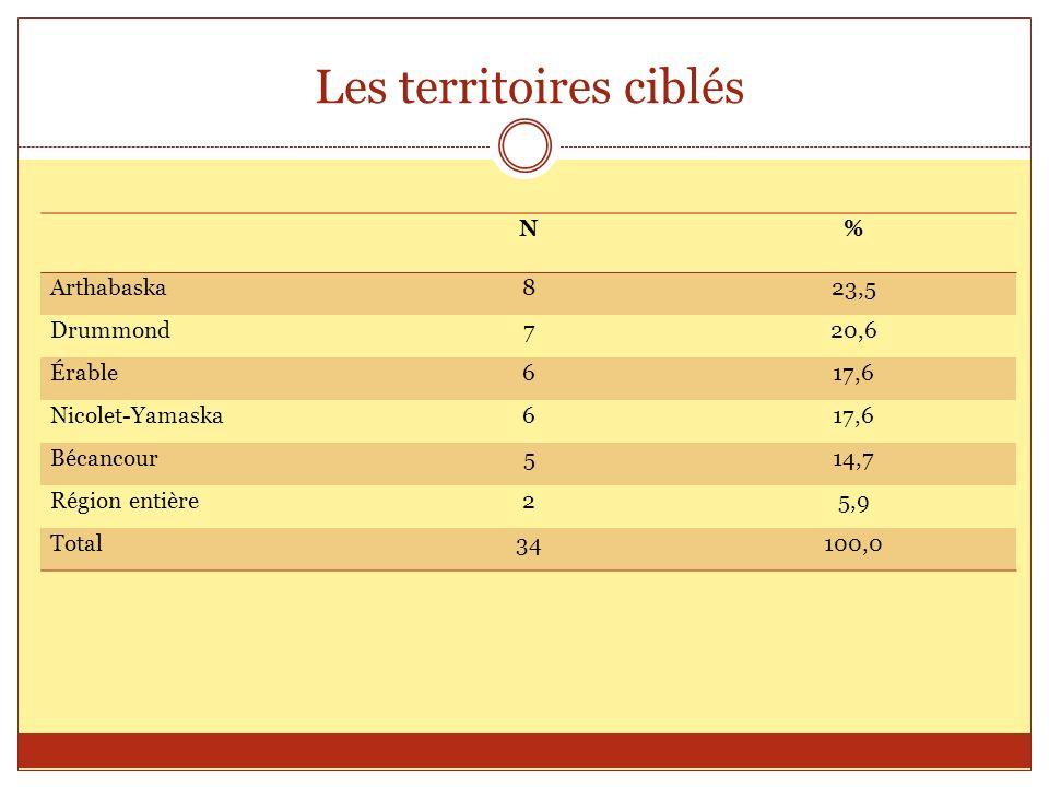 Les territoires ciblés N% Arthabaska823,5 Drummond720,6 Érable617,6 Nicolet-Yamaska617,6 Bécancour514,7 Région entière25,9 Total34100,0
