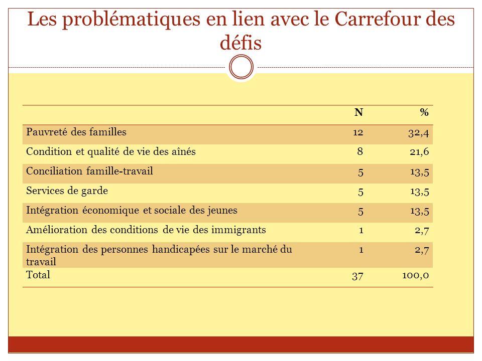 Les problématiques en lien avec le Carrefour des défis N% Pauvreté des familles1232,4 Condition et qualité de vie des aînés821,6 Conciliation famille-