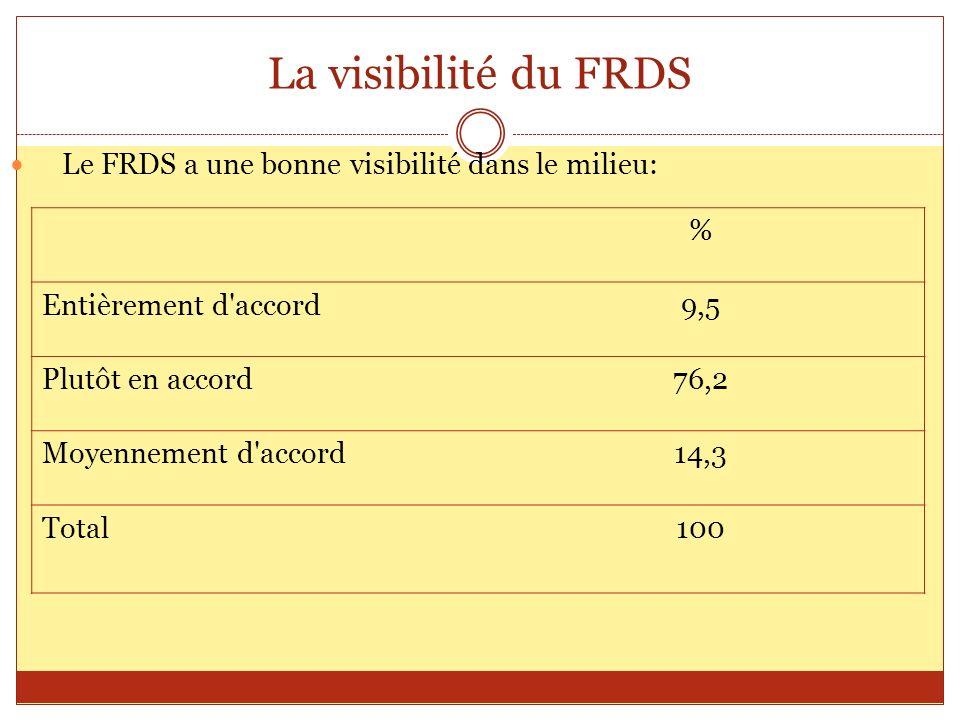 La visibilité du FRDS % Entièrement d'accord9,5 Plutôt en accord76,2 Moyennement d'accord14,3 Total100 Le FRDS a une bonne visibilité dans le milieu: